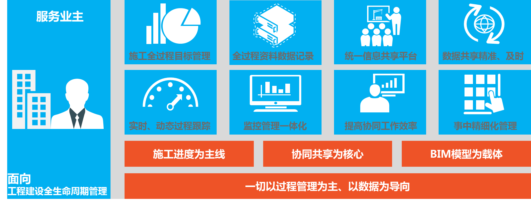基于BIM的全过程管理平台定位